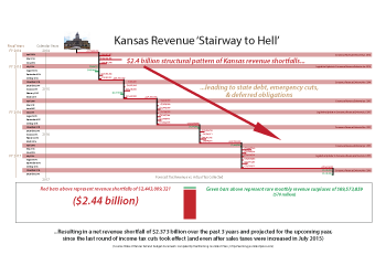 Kansas Tax Revenue Stairway to Budget Hell