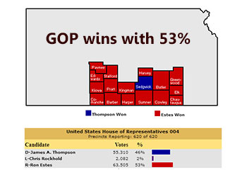 Republicans hold on to Kansas 4th US House seat – but only by single digit margin