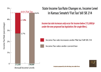 Kansas Senate version of 'flat tax' plan is more regressive than House version