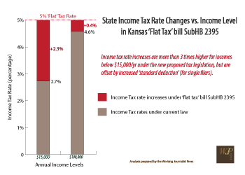New Kansas House 'flat tax' plan is major regressive change from last proposal